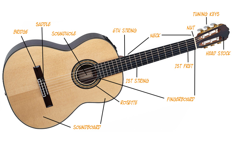 buying a classical guitar how to buy a classical guitar frary 39 s guide to classical purchases. Black Bedroom Furniture Sets. Home Design Ideas